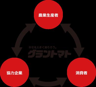 循環型ビジネスモデル   グラン...